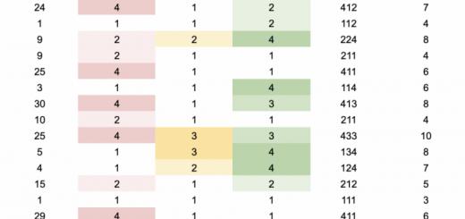 Excel做RFM分析